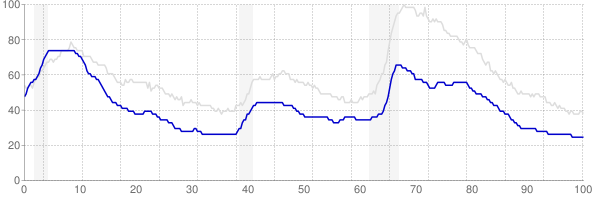 New Hampshire monthly unemployment rate chart from 1990 to February 2019